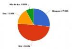 El 60% de los malagueños gastará menos de 300 euros estas vacaciones